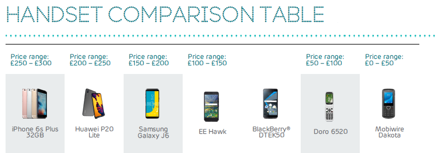 January handset comparison table
